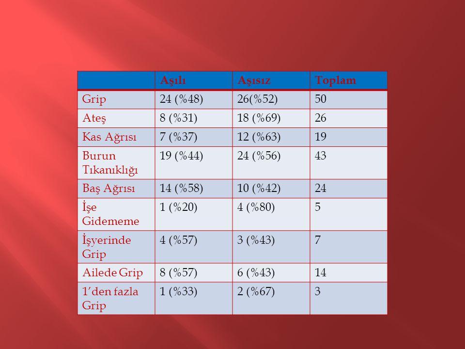 AşılıAşısızToplam Grip24 (%48)26(%52)50 Ateş8 (%31)18 (%69)26 Kas Ağrısı7 (%37)12 (%63)19 Burun Tıkanıklığı 19 (%44)24 (%56)43 Baş Ağrısı14 (%58)10 (%42)24 İşe Gidememe 1 (%20)4 (%80)5 İşyerinde Grip 4 (%57)3 (%43)7 Ailede Grip8 (%57)6 (%43)14 1'den fazla Grip 1 (%33)2 (%67)3
