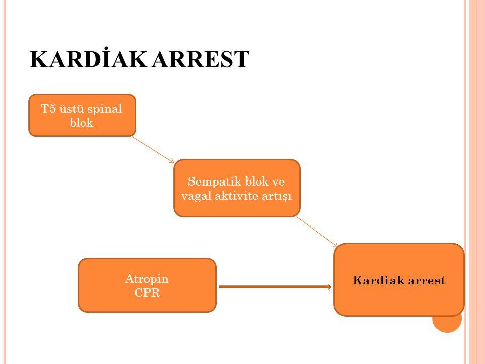 KARDİAK ARREST T5 üstü spinal blok Sempatik blok ve vagal aktivite artışı Kardiak arrest Atropin CPR