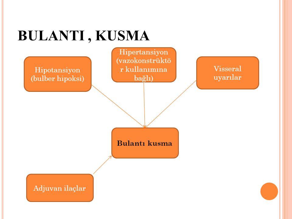 BULANTI, KUSMA Hipotansiyon (bulber hipoksi) Hipertansiyon (vazokonstrüktö r kullanımına bağlı) Visseral uyarılar Bulantı kusma Adjuvan ilaçlar
