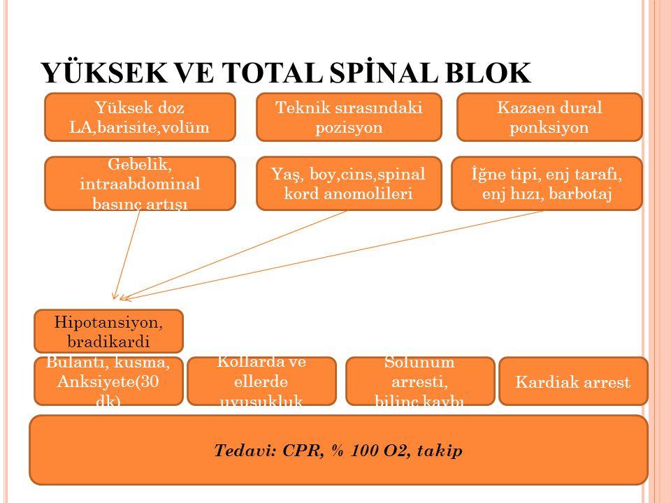 YÜKSEK VE TOTAL SPİNAL BLOK Hipotansiyon, bradikardi Bulantı, kusma, Anksiyete(30 dk) Solunum arresti, bilinç kaybı Kardiak arrest Tedavi: CPR, % 100 O2, takip Kollarda ve ellerde uyuşukluk Yüksek doz LA,barisite,volüm Kazaen dural ponksiyon Gebelik, intraabdominal basınç artışı Teknik sırasındaki pozisyon Yaş, boy,cins,spinal kord anomolileri İğne tipi, enj tarafı, enj hızı, barbotaj