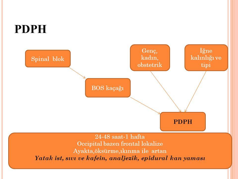 PDPH BOS kaçağı PDPH Spinal blok Genç, kadın, obstetrik İğne kalınlığı ve tipi 24-48 saat-1 hafta Occipital bazen frontal lokalize Ayakta,öksürme,ıkınma ile artan Yatak ist, sıvı ve kafein, analjezik, epidural kan yaması