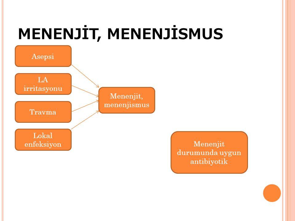 MENENJİT, MENENJİSMUS Asepsi LA irritasyonu Travma Lokal enfeksiyon Menenjit, menenjismus Menenjit durumunda uygun antibiyotik