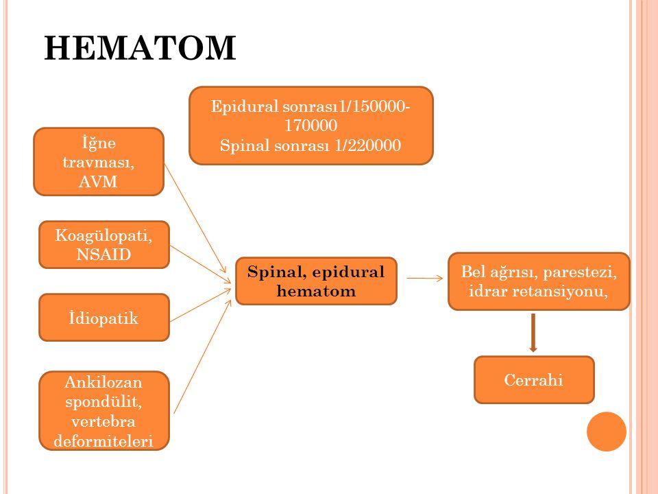 HEMATOM Koagülopati, NSAID İğne travması, AVM Epidural sonrası1/150000- 170000 Spinal sonrası 1/220000 Bel ağrısı, parestezi, idrar retansiyonu, Spinal, epidural hematom Cerrahi Ankilozan spondülit, vertebra deformiteleri İdiopatik