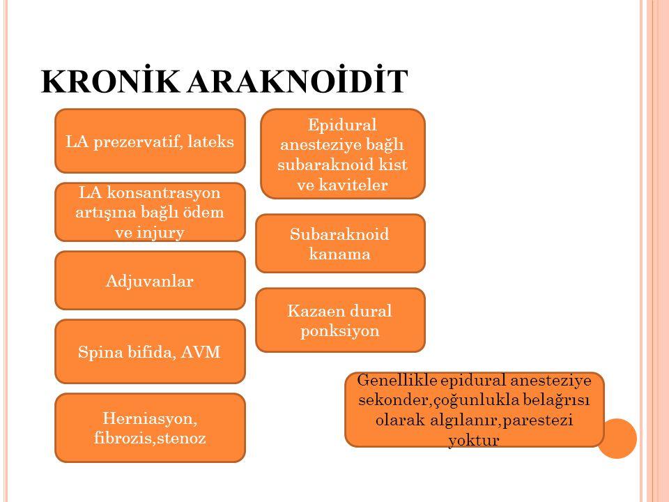 KRONİK ARAKNOİDİT LA prezervatif, lateks Genellikle epidural anesteziye sekonder,çoğunlukla belağrısı olarak algılanır,parestezi yoktur LA konsantrasyon artışına bağlı ödem ve injury Adjuvanlar Spina bifida, AVM Herniasyon, fibrozis,stenoz Kazaen dural ponksiyon Subaraknoid kanama Epidural anesteziye bağlı subaraknoid kist ve kaviteler