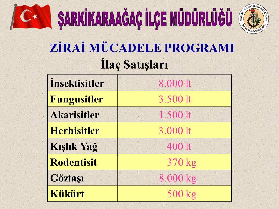 ZİRAİ MÜCADELE PROGRAMI İlaç Satışları İnsektisitler8.000 lt Fungusitler3.500 lt Akarisitler1.500 lt Herbisitler3.000 lt Kışlık Yağ 400 lt Rodentisit 370 kg Göztaşı 8.000 kg Kükürt 500 kg