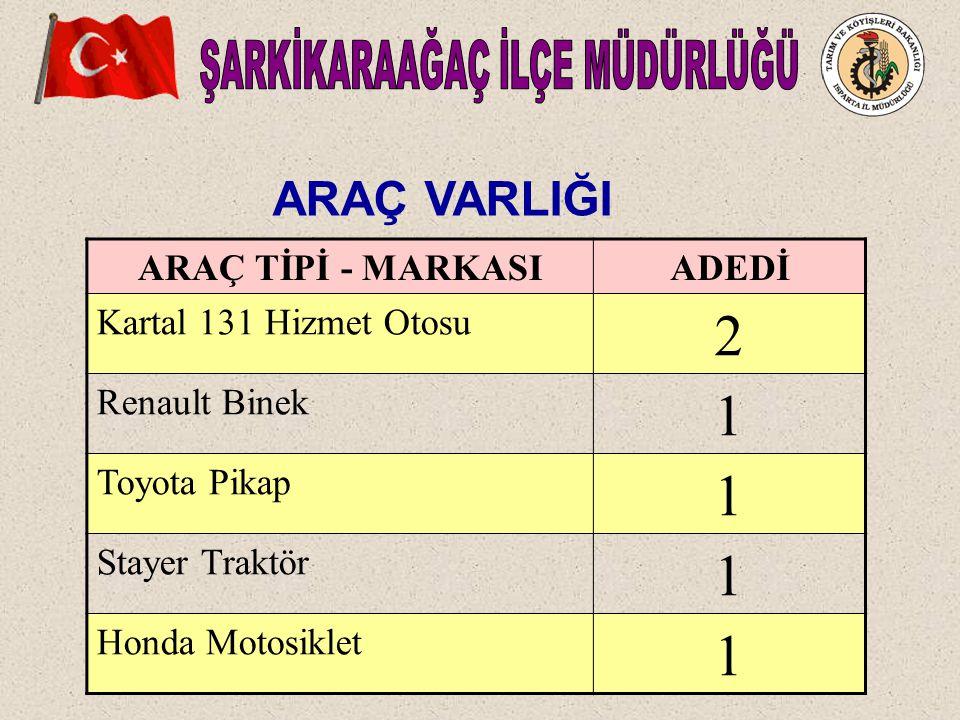 ARAÇ VARLIĞI ARAÇ TİPİ - MARKASIADEDİ Kartal 131 Hizmet Otosu 2 Renault Binek 1 Toyota Pikap 1 Stayer Traktör 1 Honda Motosiklet 1