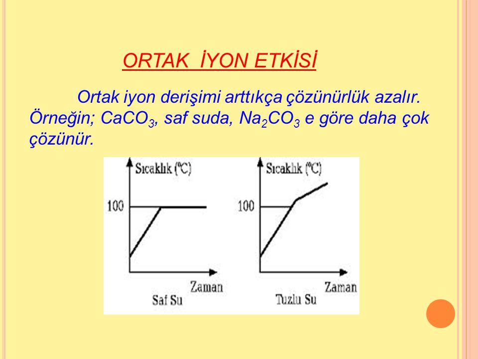 BASINÇ Katı ve sıvıların sudaki çözünürlüğüne basıncın etkisi önemsizdir. Gazların sudaki çözünürlüğü ise kısmi basınçları ile orantılıdır.