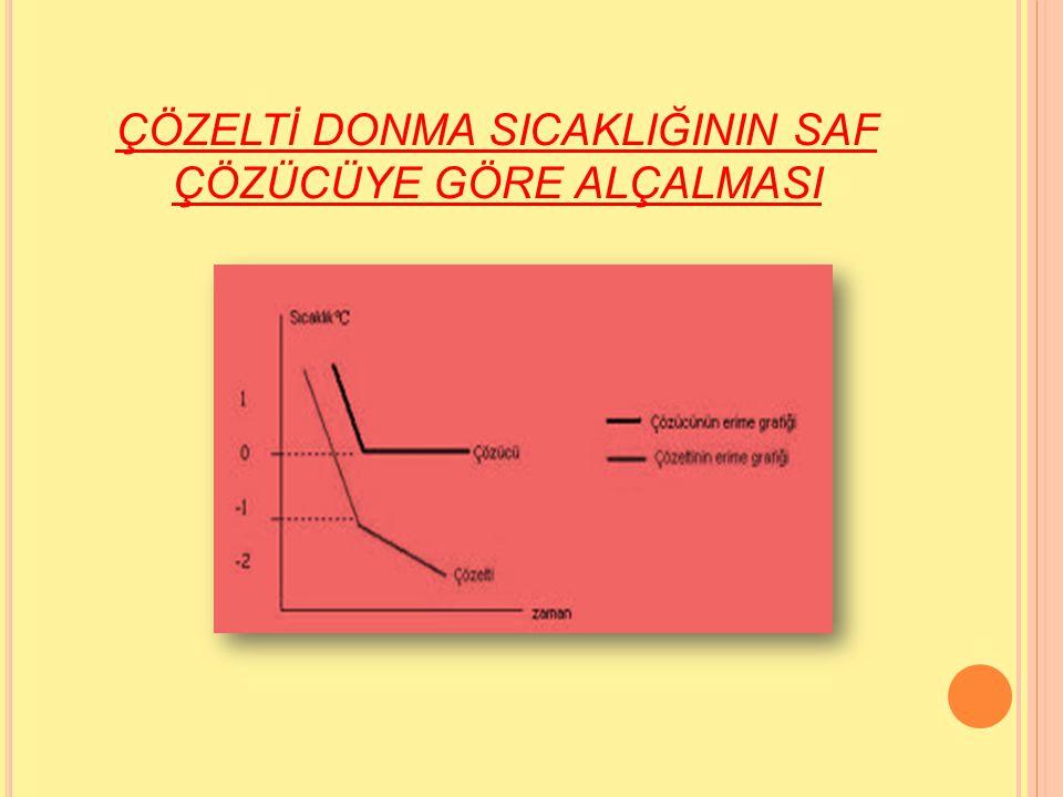MOLARİTE Molarite, bir litre (1000 cm 3 ) çözeltide çözünenin mol sayısıdır.
