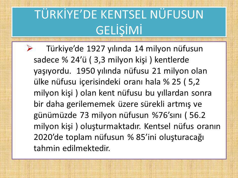 TÜRKİYE'DE KENTSEL NÜFUSUN GELİŞİMİ  Türkiye'de 1927 yılında 14 milyon nüfusun sadece % 24'ü ( 3,3 milyon kişi ) kentlerde yaşıyordu. 1950 yılında nü