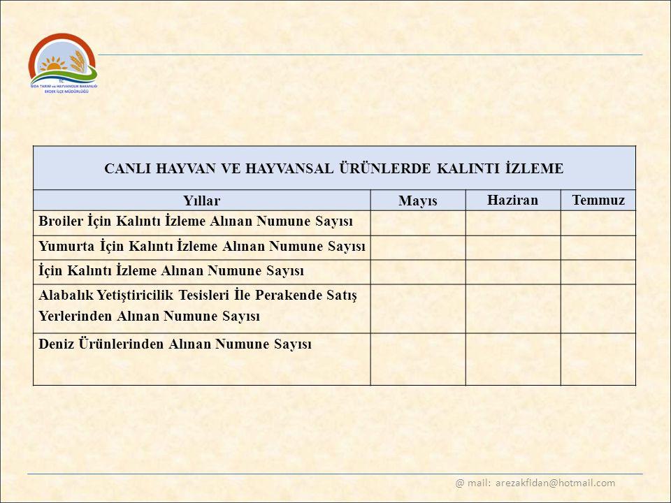 @ mail: arezakfidan@hotmail.com CANLI HAYVAN VE HAYVANSAL ÜRÜNLERDE KALINTI İZLEME Yıllar Mayıs HaziranTemmuz Broiler İçin Kalıntı İzleme Alınan Numun