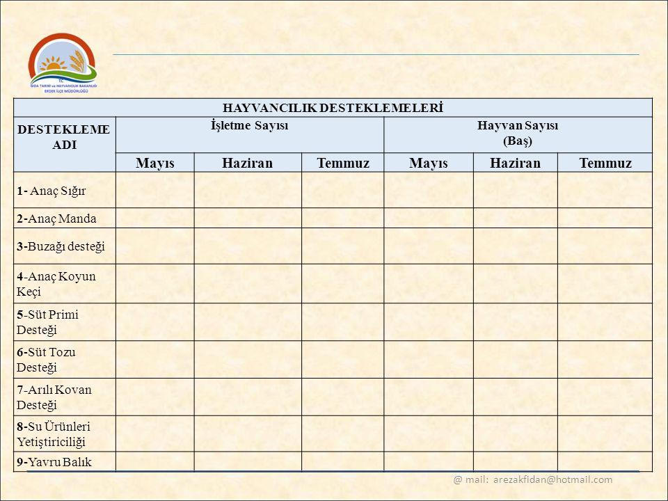 HAYVANCILIK DESTEKLEMELERİ DESTEKLEME ADI İşletme SayısıHayvan Sayısı (Baş) Mayıs HaziranTemmuz Mayıs HaziranTemmuz 1- Anaç Sığır 2-Anaç Manda 3-Buzağ