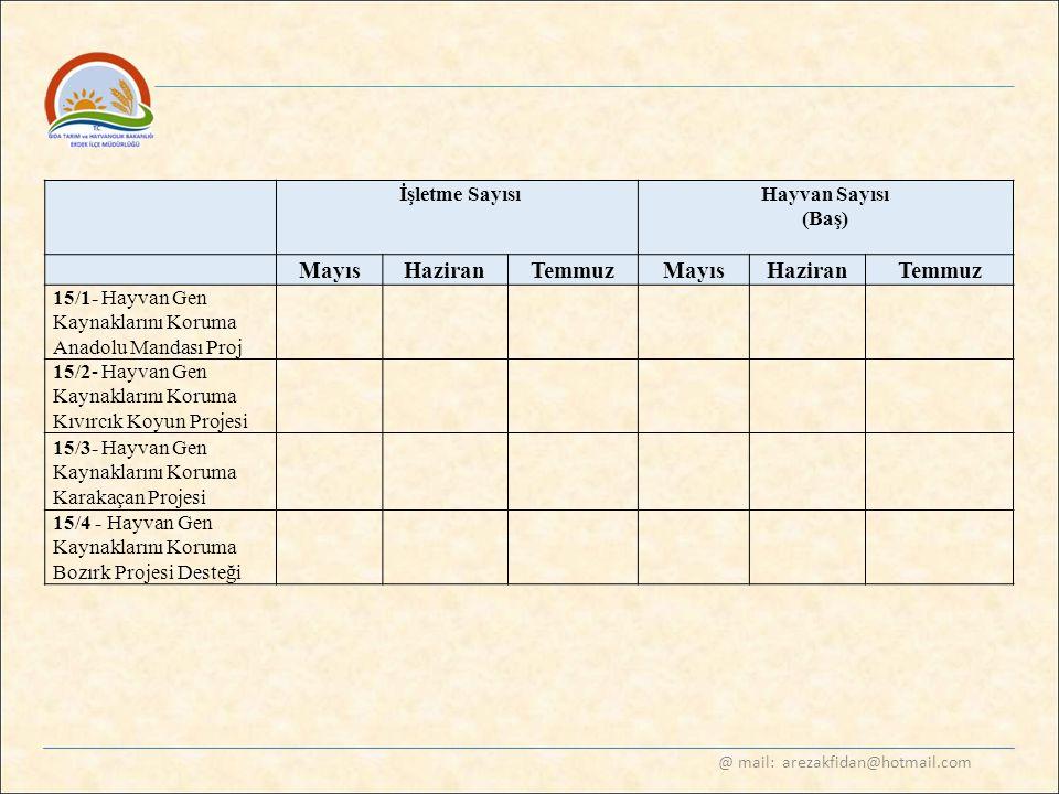 @ mail: arezakfidan@hotmail.com İşletme SayısıHayvan Sayısı (Baş) Mayıs HaziranTemmuz Mayıs HaziranTemmuz 15/1- Hayvan Gen Kaynaklarını Koruma Anadolu