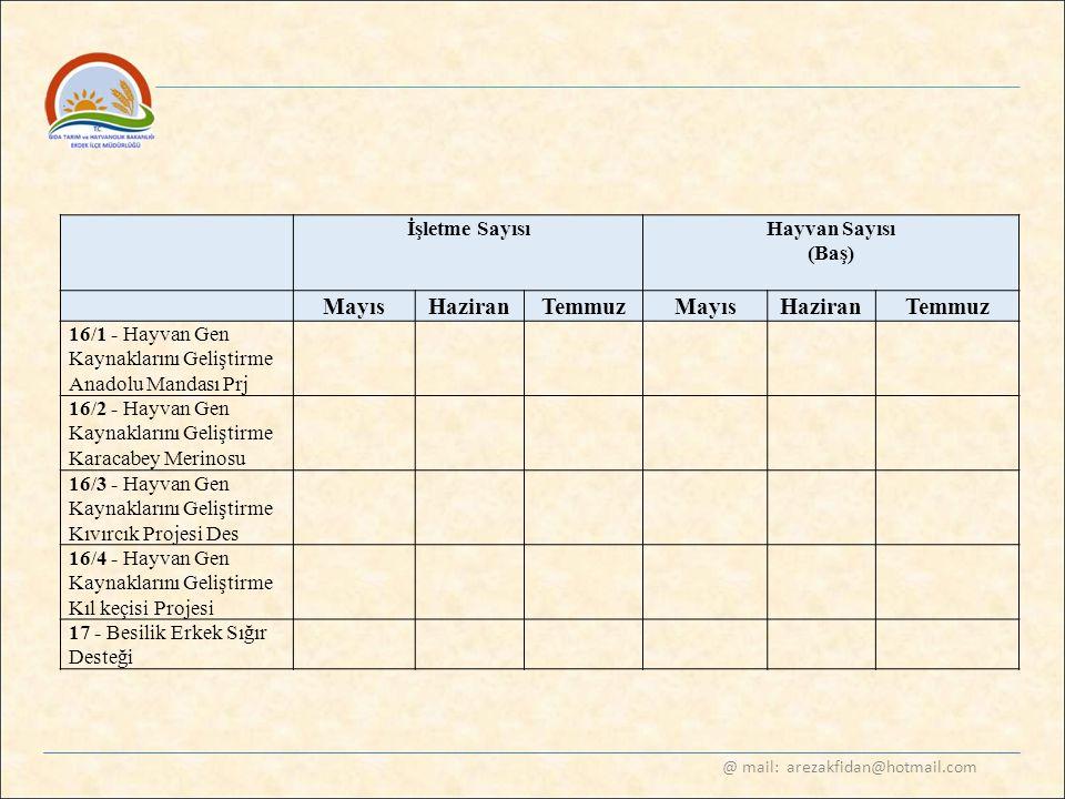 @ mail: arezakfidan@hotmail.com İşletme SayısıHayvan Sayısı (Baş) Mayıs HaziranTemmuz Mayıs HaziranTemmuz 16/1 - Hayvan Gen Kaynaklarını Geliştirme An