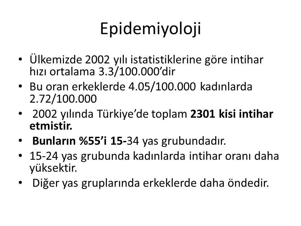 Epidemiyoloji Ülkemizde 2002 yılı istatistiklerine göre intihar hızı ortalama 3.3/100.000'dir Bu oran erkeklerde 4.05/100.000 kadınlarda 2.72/100.000 2002 yılında Türkiye'de toplam 2301 kisi intihar etmistir.