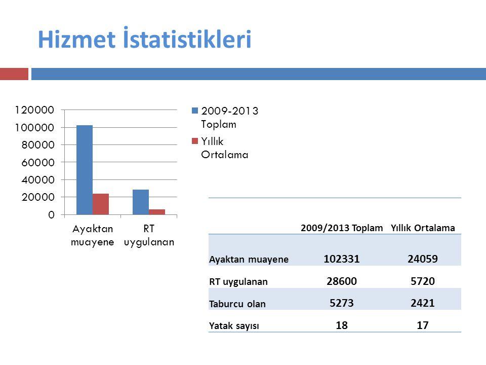 Hizmet İstatistikleri 2009/2013 ToplamYıllık Ortalama Ayaktan muayene 10233124059 RT uygulanan 286005720 Taburcu olan 52732421 Yatak sayısı 1817