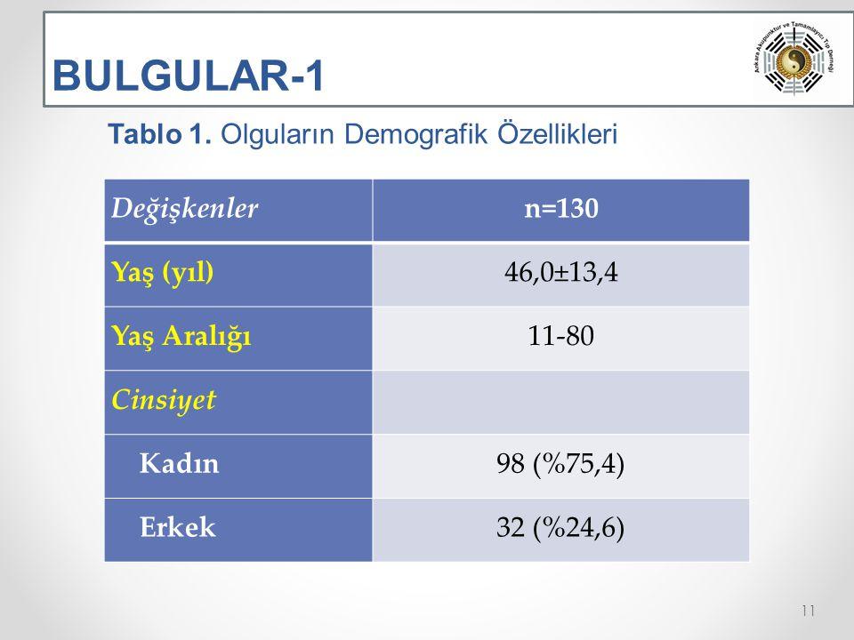 BULGULAR-1 Değişkenlern=130 Yaş (yıl)46,0±13,4 Yaş Aralığı11-80 Cinsiyet Kadın98 (%75,4) Erkek32 (%24,6) 11 Tablo 1.