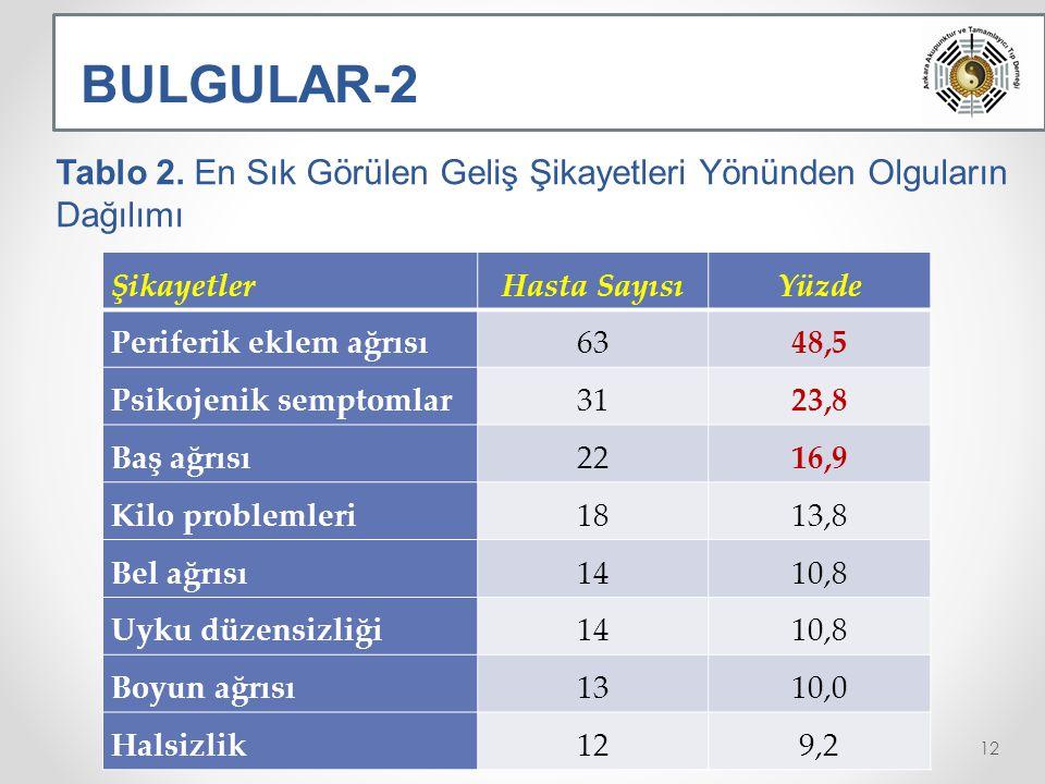 BULGULAR-2 Tablo 2.