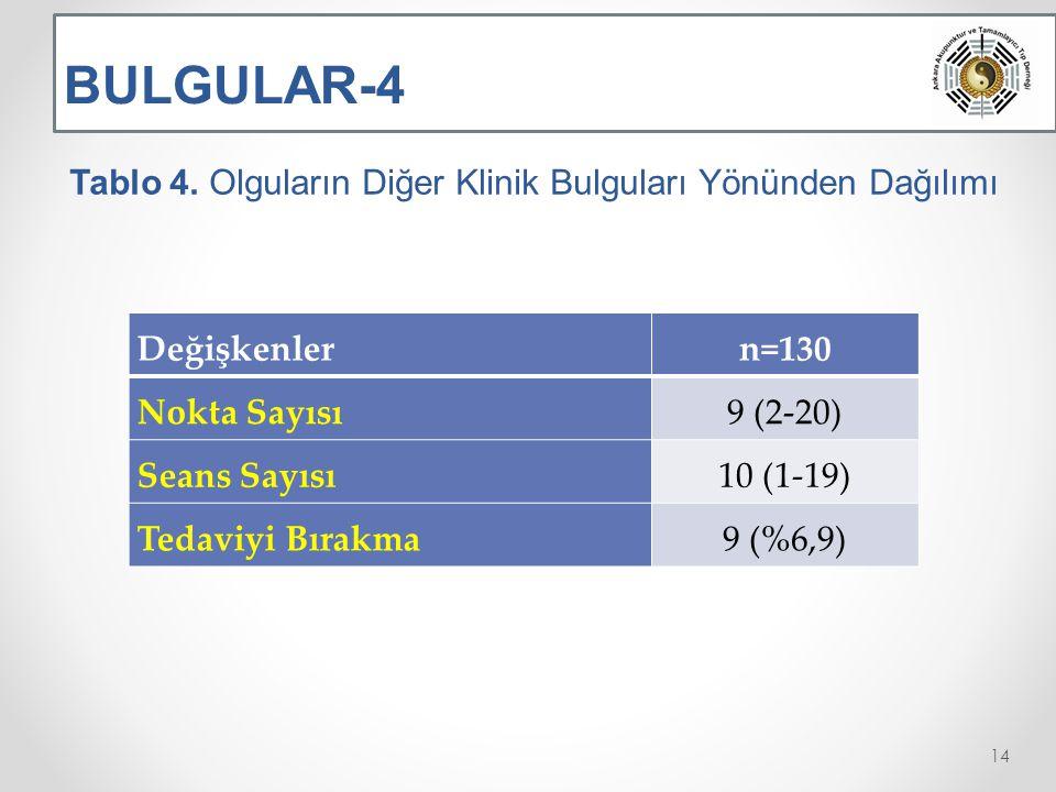 BULGULAR-4 Tablo 4.