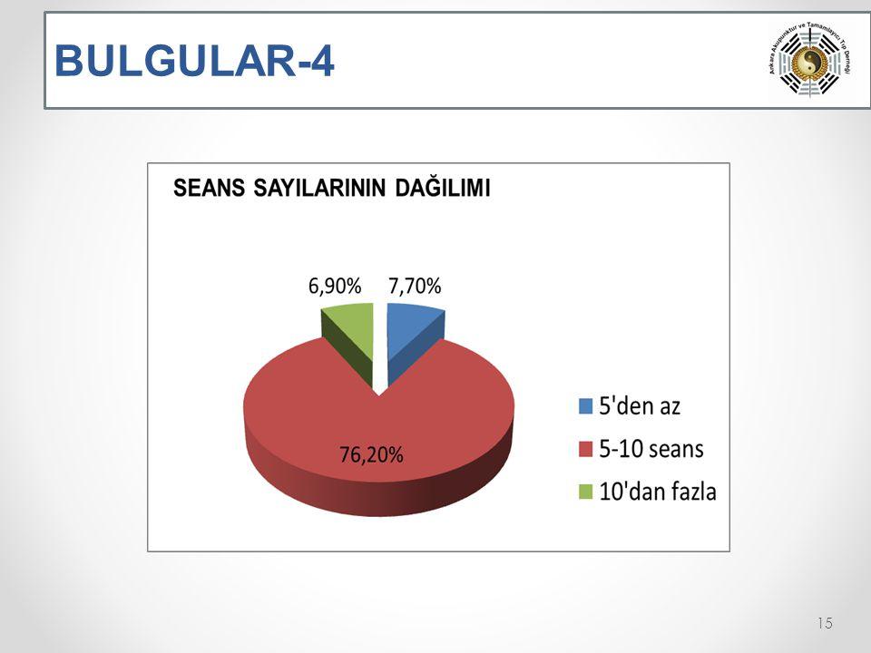 BULGULAR-4 15