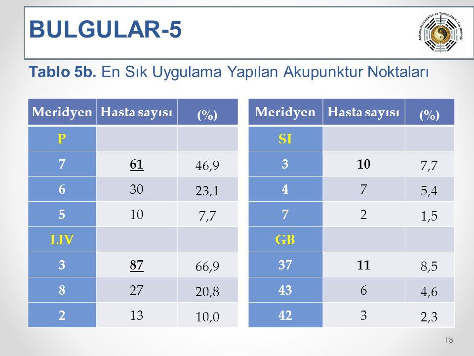 BULGULAR-5 Tablo 5b.