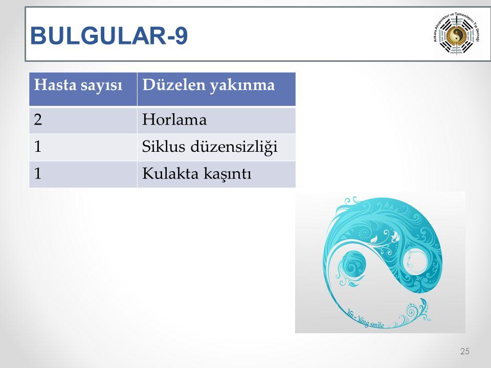 BULGULAR-9 Hasta sayısıDüzelen yakınma 2Horlama 1Siklus düzensizliği 1Kulakta kaşıntı 25