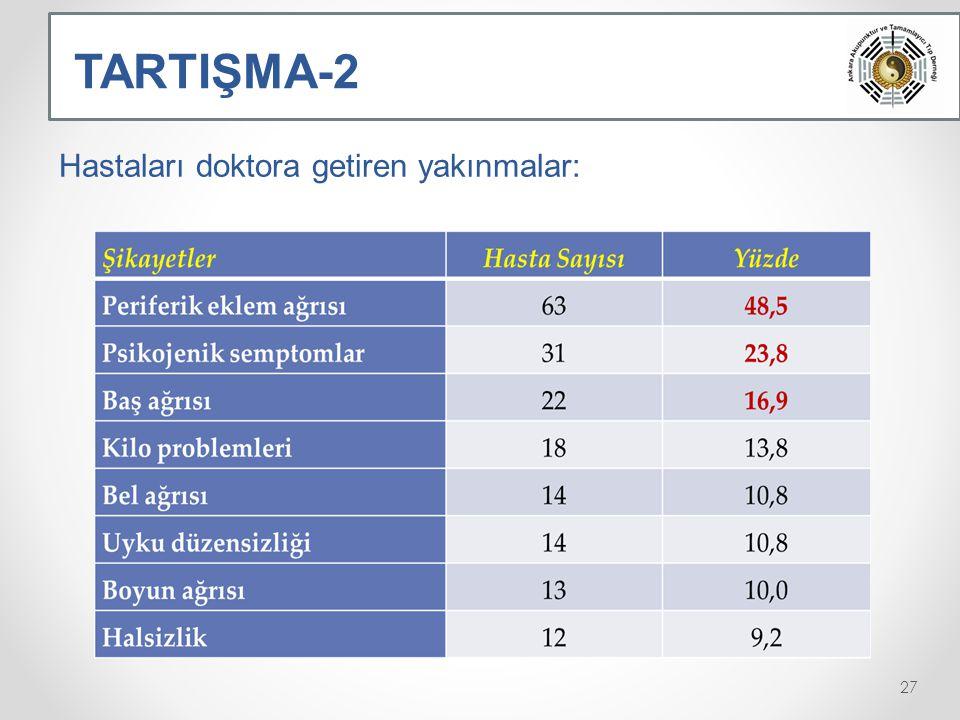TARTIŞMA-2 Hastaları doktora getiren yakınmalar: 27