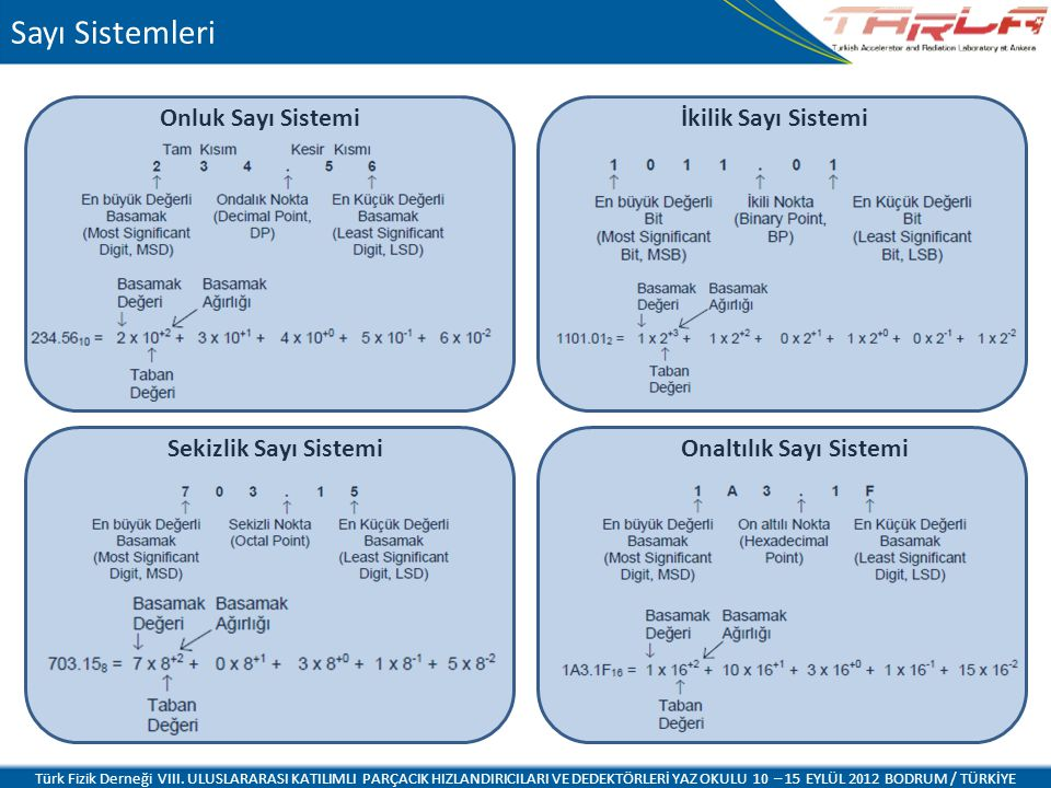 Sayı Sistemleri Onluk Sayı Sistemi Sekizlik Sayı Sistemi İkilik Sayı Sistemi Onaltılık Sayı Sistemi Türk Fizik Derneği VIII. ULUSLARARASI KATILIMLI PA
