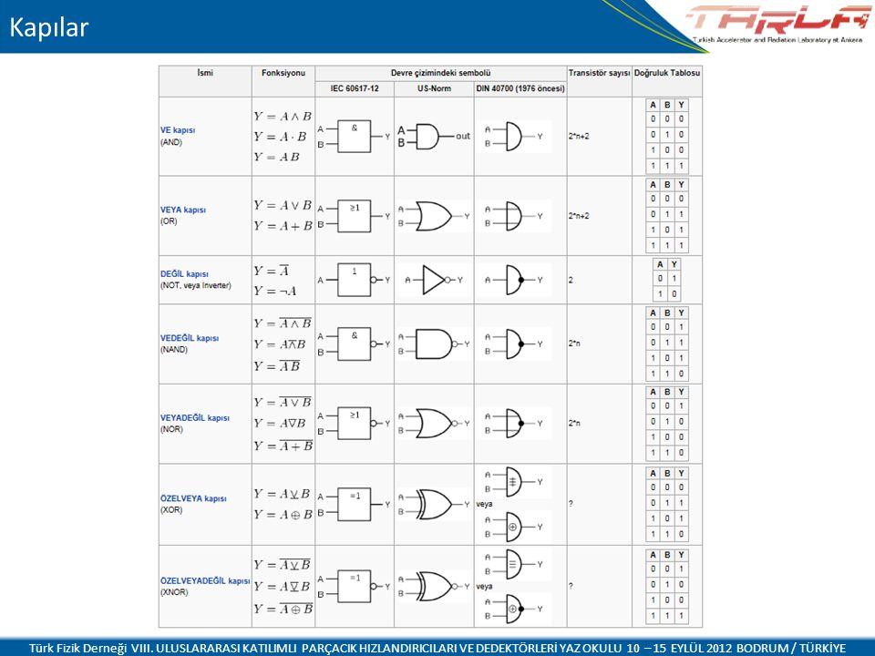 Kapılar Türk Fizik Derneği VIII. ULUSLARARASI KATILIMLI PARÇACIK HIZLANDIRICILARI VE DEDEKTÖRLERİ YAZ OKULU 10 – 15 EYLÜL 2012 BODRUM / TÜRKİYE