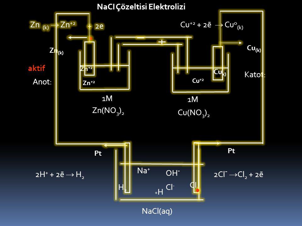 Zn (k) Cu +2 Zn +2 Cu (k) Zn(NO 3 ) 2 1M Cu(NO 3 ) 2 1M Cu k) Cu +2 + 2ē → Cu o (k) aktif Zn +2 Anot: Katot: Pt NaCl(aq) Na + OH - H+H+ Cl - H2H2 CI 2 2Cl - → Cl 2 + 2ē2H + + 2ē → H 2 NaCI Çözeltisi Elektrolizi