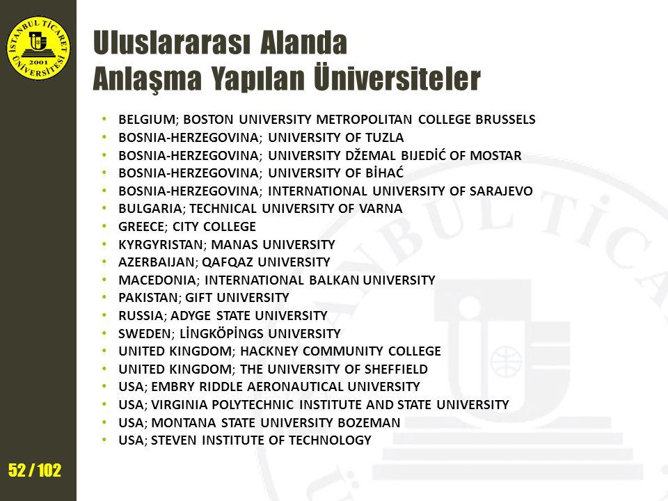 52 / 102 Uluslararası Alanda Anlaşma Yapılan Üniversiteler BELGIUM; BOSTON UNIVERSITY METROPOLITAN COLLEGE BRUSSELS BOSNIA-HERZEGOVINA; UNIVERSITY OF