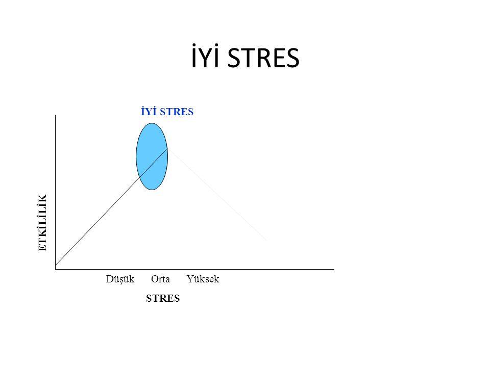 Stresle Başa Çıkma Yolları Zaman yönetimi Zaman yönetiminin amacı, zamanı gereksinim ve istekleri karşılaşabilecek biçimde kontrol altında tutabilmektir.