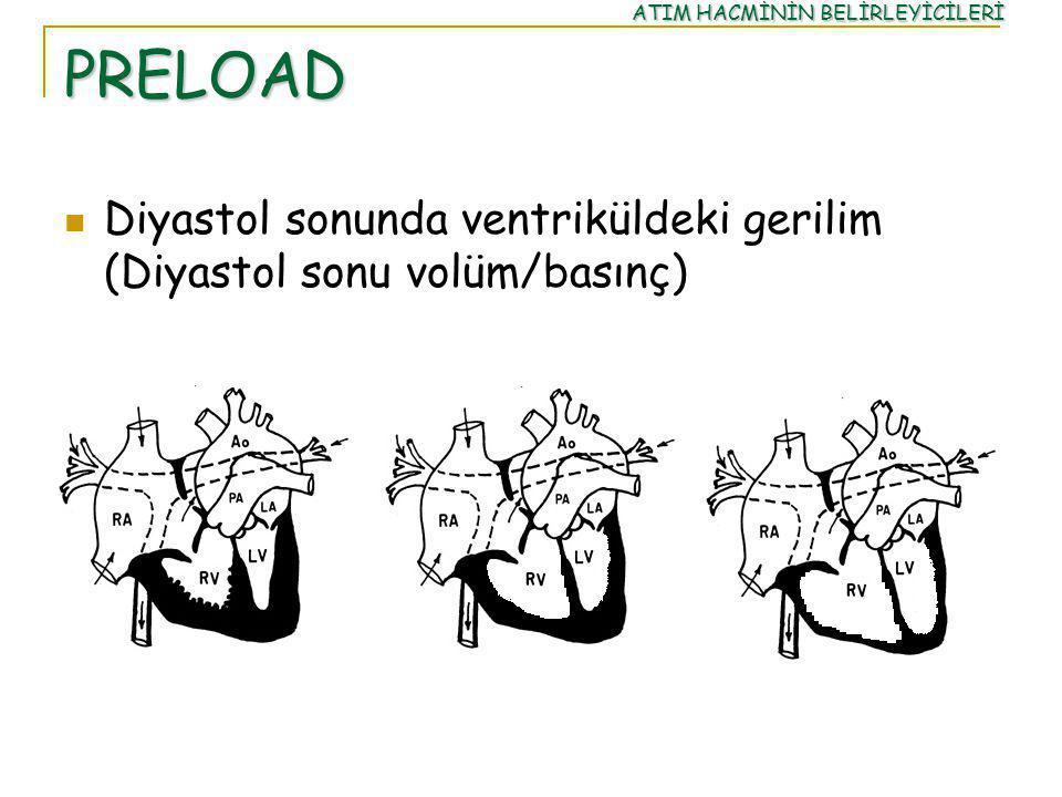 PRELOAD Diyastol sonunda ventriküldeki gerilim (Diyastol sonu volüm/basınç) ATIM HACMİNİN BELİRLEYİCİLERİ