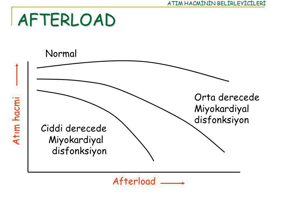 AFTERLOAD Normal Orta derecede Miyokardiyal disfonksiyon Ciddi derecede Miyokardiyal disfonksiyon Atım hacmi Afterload ATIM HACMİNİN BELİRLEYİCİLERİ