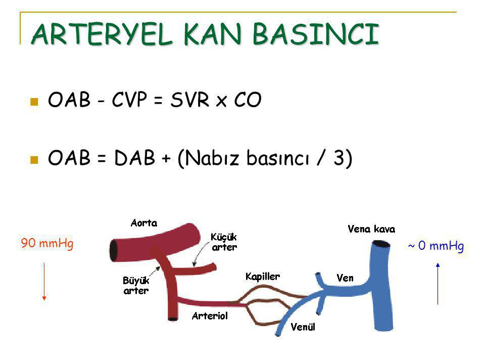 ARTERYEL KAN BASINCI OAB - CVP = SVR x CO OAB = DAB + (Nabız basıncı / 3) 90 mmHg ~ 0 mmHg
