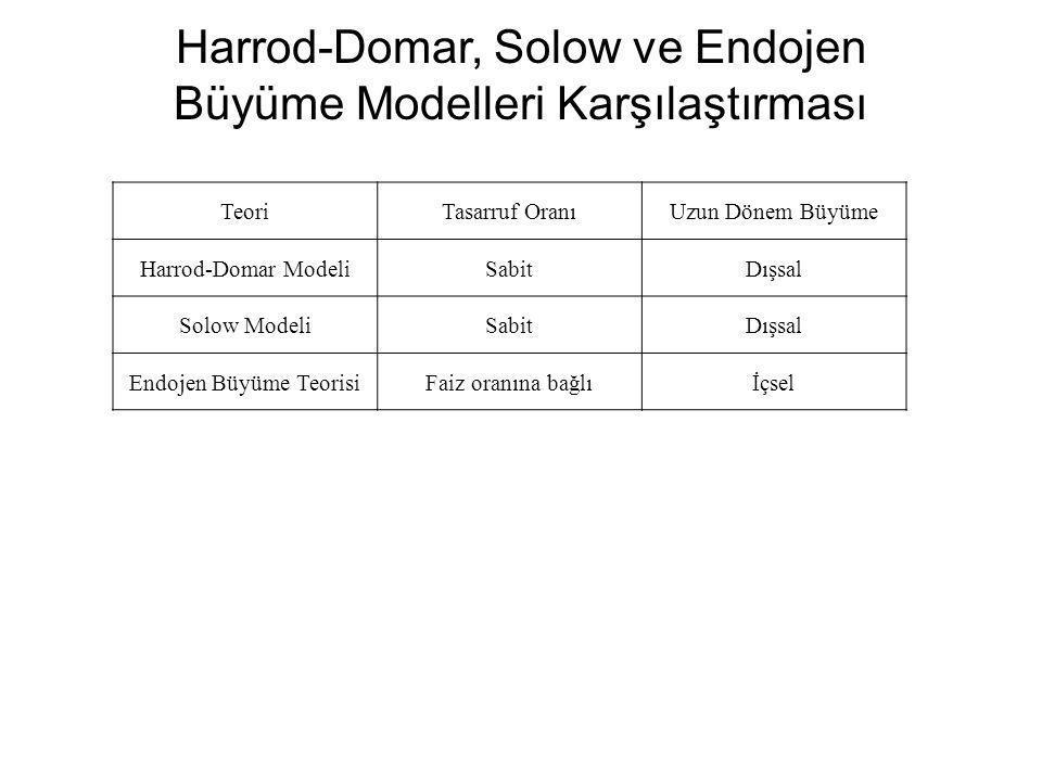 TeoriTasarruf OranıUzun Dönem Büyüme Harrod-Domar ModeliSabitDışsal Solow ModeliSabitDışsal Endojen Büyüme TeorisiFaiz oranına bağlıİçsel Harrod-Domar