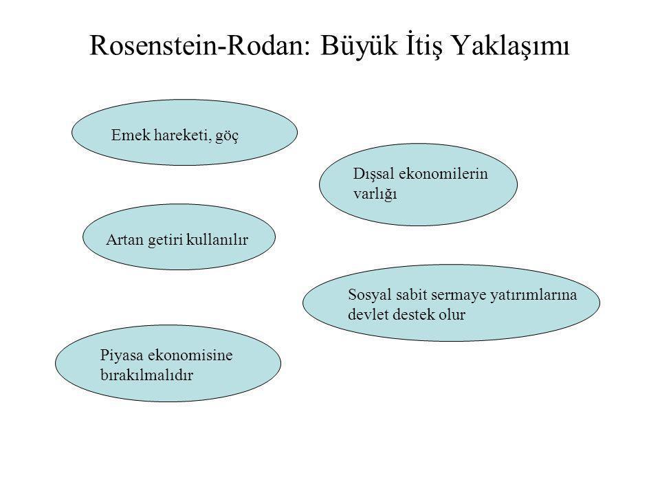 Rosenstein-Rodan: Büyük İtiş Yaklaşımı Emek hareketi, göç Dışsal ekonomilerin varlığı Artan getiri kullanılır Sosyal sabit sermaye yatırımlarına devle