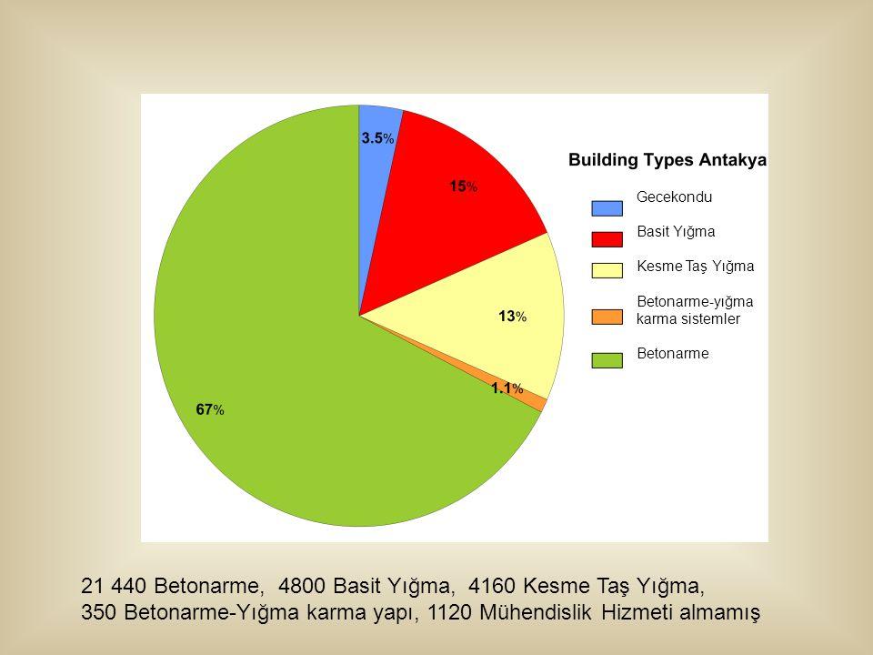 Gecekondu Basit Yığma Kesme Taş Yığma Betonarme-yığma karma sistemler Betonarme 21 440 Betonarme, 4800 Basit Yığma, 4160 Kesme Taş Yığma, 350 Betonarme-Yığma karma yapı, 1120 Mühendislik Hizmeti almamış