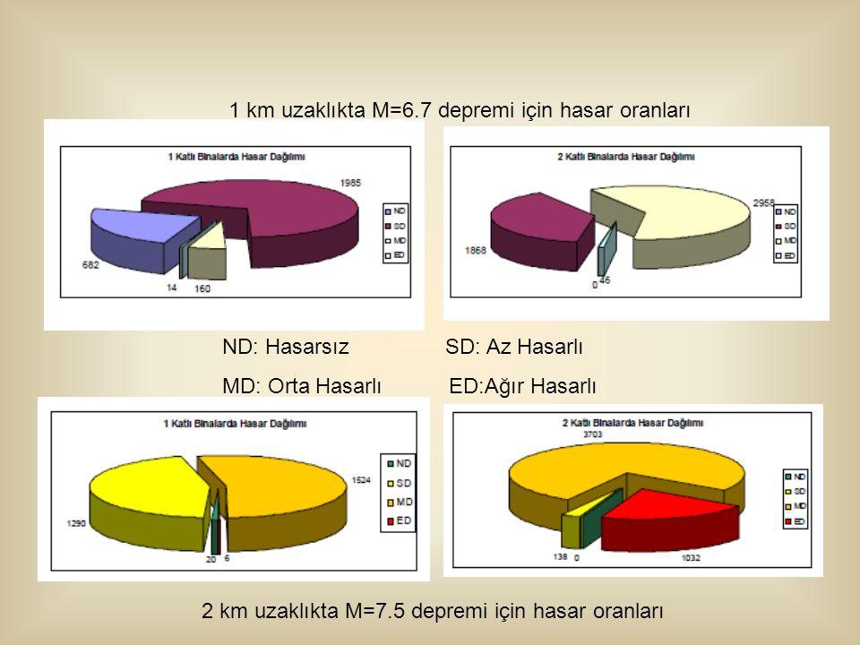ND: Hasarsız SD: Az Hasarlı MD: Orta Hasarlı ED:Ağır Hasarlı 2 km uzaklıkta M=7.5 depremi için hasar oranları 1 km uzaklıkta M=6.7 depremi için hasar oranları