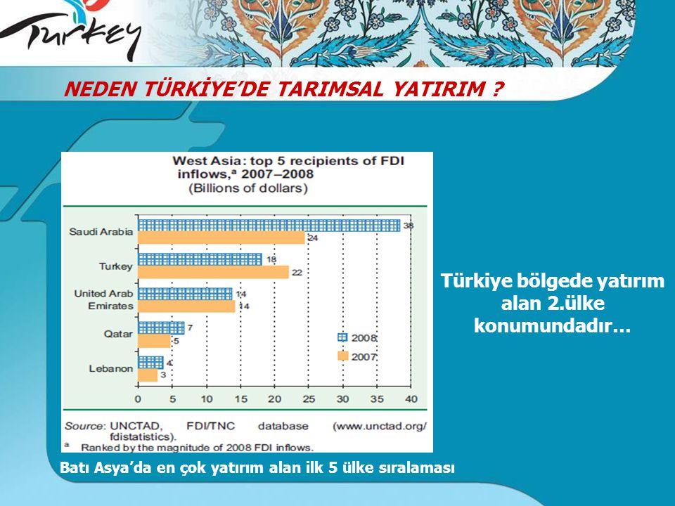 Türkiye bölgede yatırım alan 2.ülke konumundadır… NEDEN TÜRKİYE'DE TARIMSAL YATIRIM .