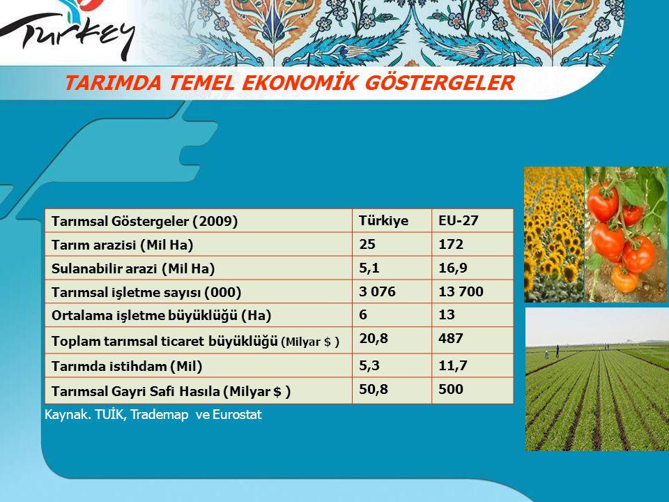 TARIMDA TEMEL EKONOMİK GÖSTERGELER Tarımsal Göstergeler (2009) TürkiyeEU-27 Tarım arazisi (Mil Ha) 25172 Sulanabilir arazi (Mil Ha) 5,116,9 Tarımsal işletme sayısı (000) 3 07613 700 Ortalama işletme büyüklüğü (Ha) 613 Toplam tarımsal ticaret büyüklüğü (Milyar $ ) 20,8487 Tarımda istihdam (Mil) 5,311,7 Tarımsal Gayri Safi Hasıla (Milyar $ ) 50,8500 Kaynak.