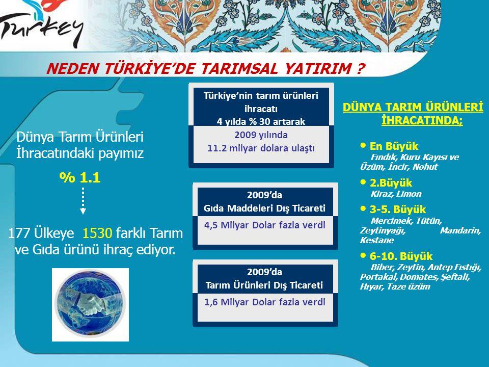 2009 yılında 11.2 milyar dolara ulaştı Türkiye'nin tarım ürünleri ihracatı 4 yılda % 30 artarak 1,6 Milyar Dolar fazla verdi 2009'da Tarım Ürünleri Dış Ticareti 4,5 Milyar Dolar fazla verdi 2009'da Gıda Maddeleri Dış Ticareti DÜNYA TARIM ÜRÜNLERİ İHRACATINDA; En Büyük Fındık, Kuru Kayısı ve Üzüm, İncir, Nohut 2.Büyük Kiraz, Limon 3-5.