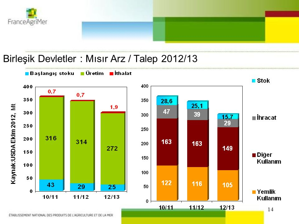 14 Birleşik Devletler : Mısır Arz / Talep 2012/13 Mt Kaynak:USDA Ekim 2012, Mt