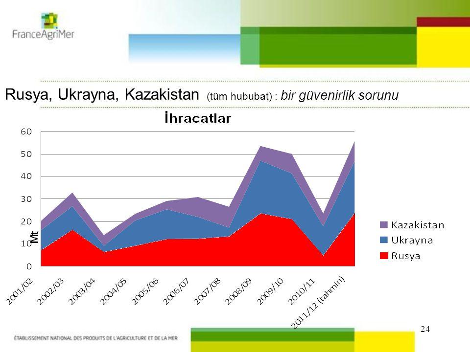 24 Rusya, Ukrayna, Kazakistan (tüm hububat) : bir güvenirlik sorunu