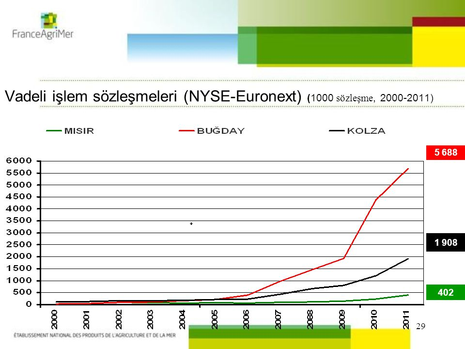 29 1 908 5 688 402 Vadeli işlem sözleşmeleri (NYSE-Euronext) (1000 sözleşme, 2000-2011)