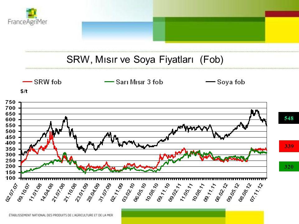 SRW, Mısır ve Soya Fiyatları (Fob) 548 320 339