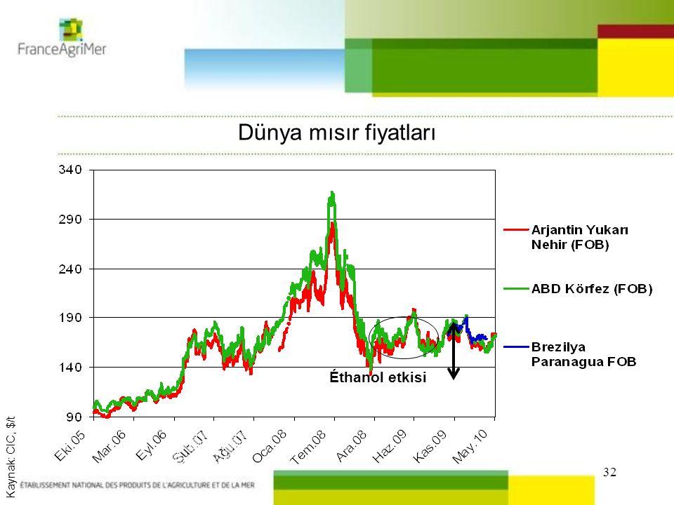 32 Dünya mısır fiyatları Kaynak: CIC, $/t Éthanol etkisi