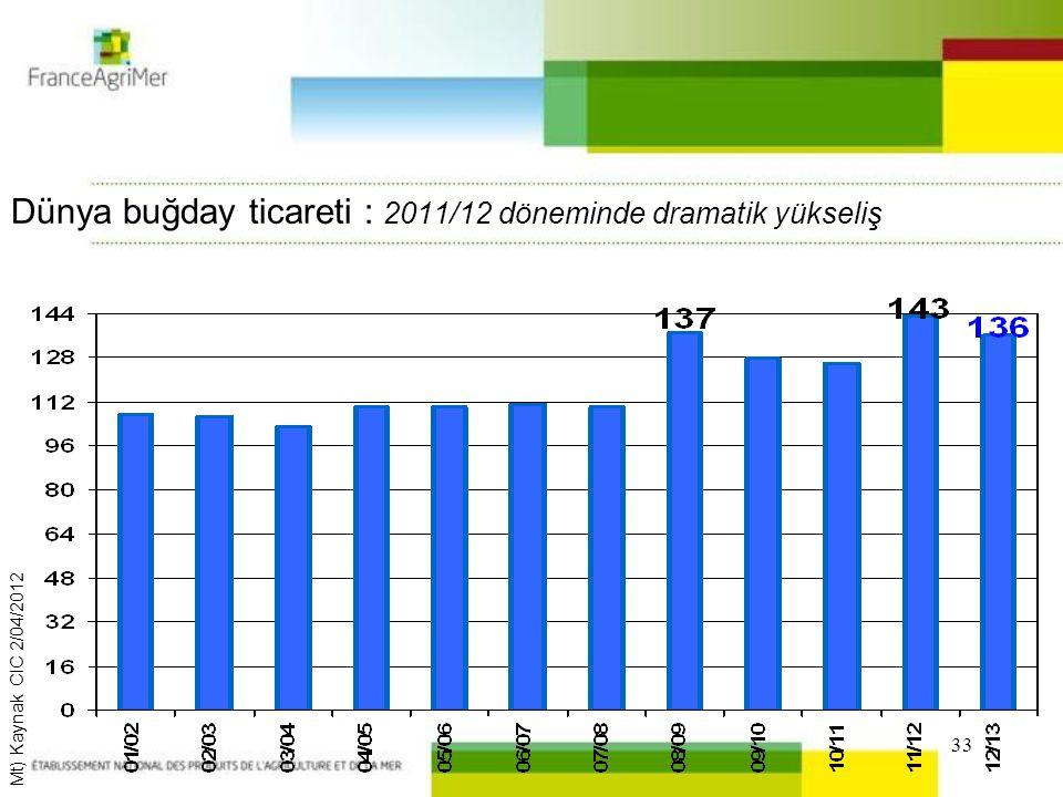33 Dünya buğday ticareti : 2011/12 döneminde dramatik yükseliş Mt) Kaynak CIC 2/04/2012