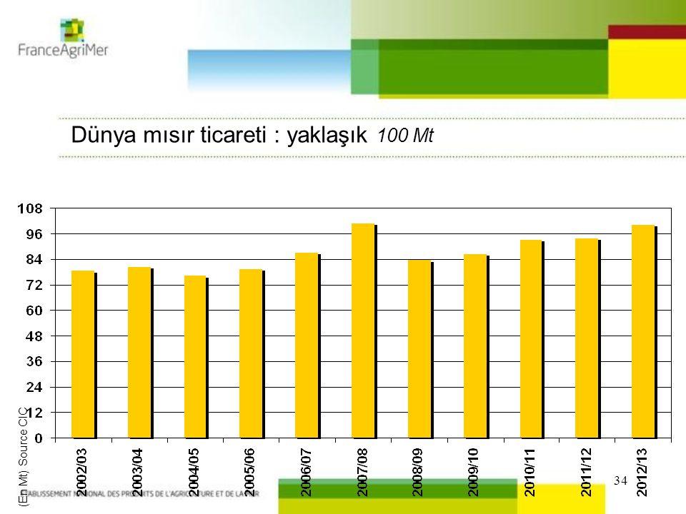 34 (En Mt) Source CIC Dünya mısır ticareti : yaklaşık 100 Mt