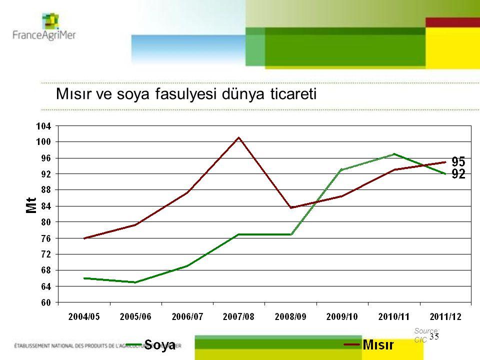 35 Mısır ve soya fasulyesi dünya ticareti Source: CIC