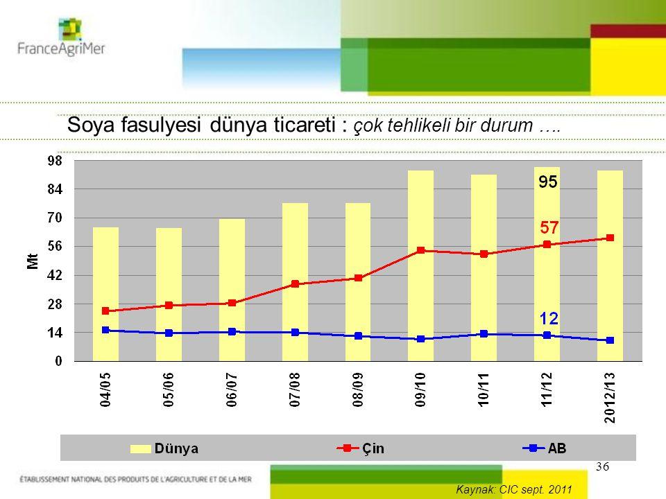 36 Soya fasulyesi dünya ticareti : çok tehlikeli bir durum …. Kaynak: CIC sept. 2011